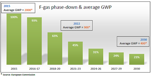 Phasedown and F Gas GWP